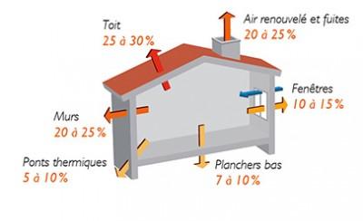 maison et les déperditions d'énergie, mal isolée